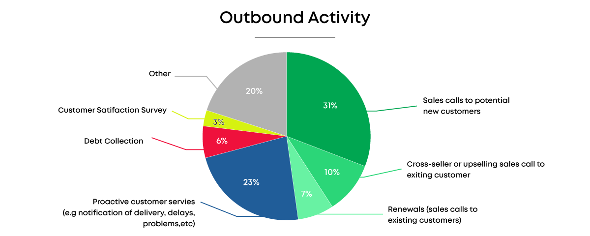 Outbound calling activity