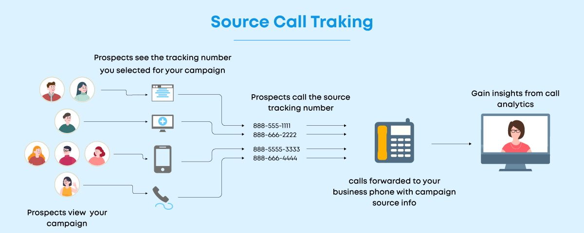 How call tracking software helps in improving the ROI