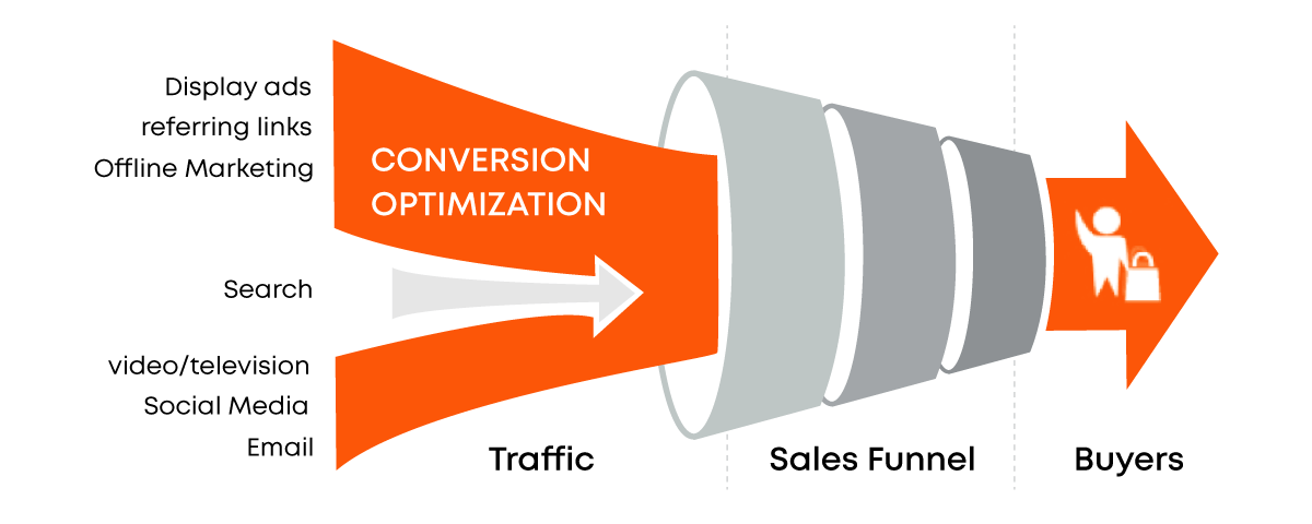 Optimize your best lead generation pages with call tracking