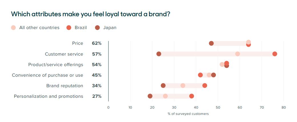 Empower customer service