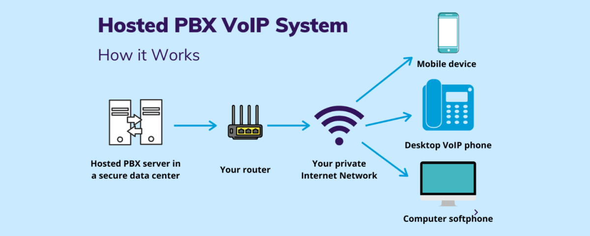 Hosted PBX VoIP system