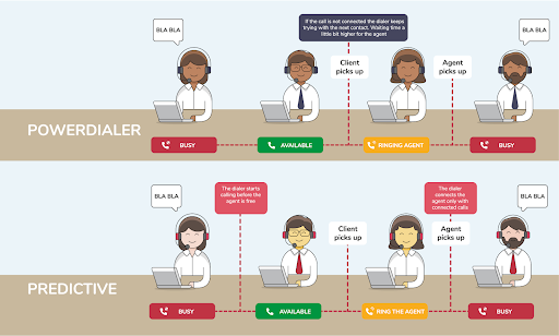 Difference between power dialer and predictive dialer