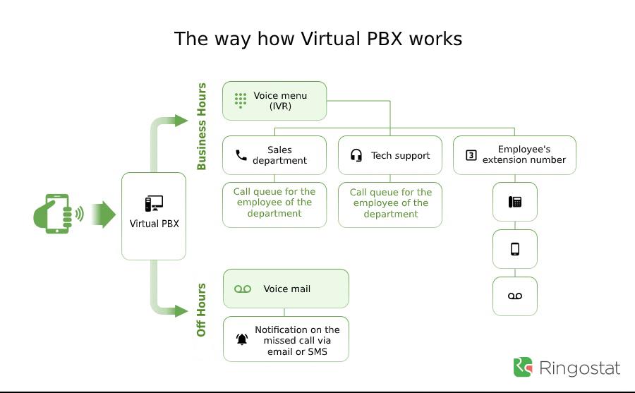 How virtual PBX works