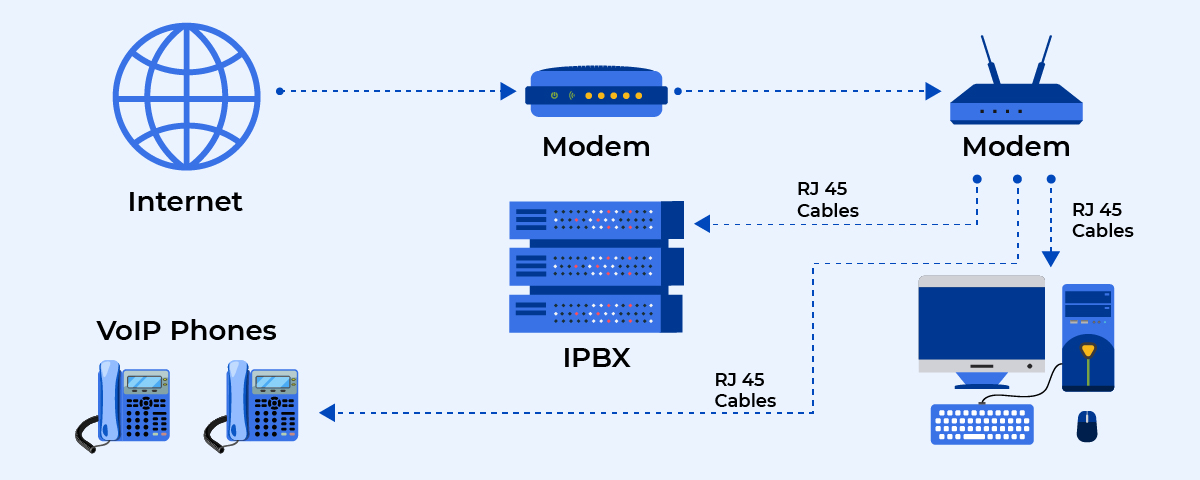 How VoIP system works?