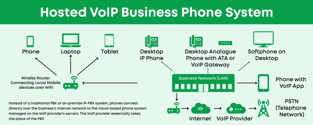 How Hosted VoIP Systems Work