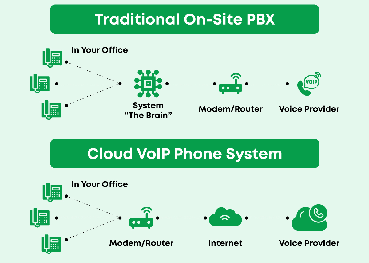 Does Your VoIP Host Online or Onsite