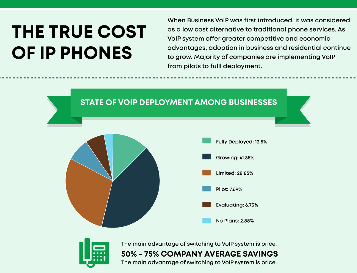 Cost savings are one of the main reasons behind the popularity of VoIP systems
