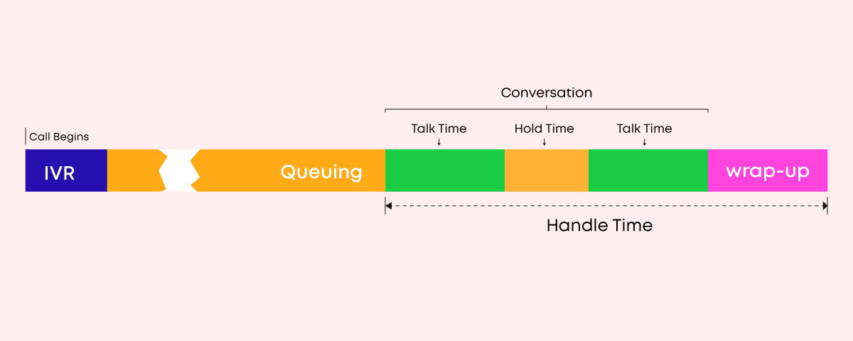 What is average handle time - AHT
