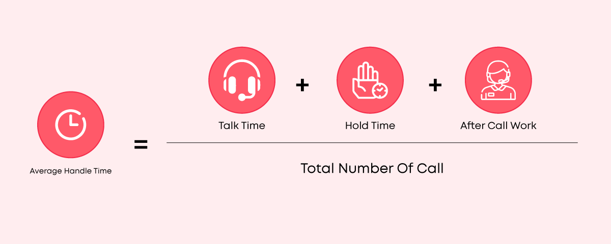 How Average Handle Time (AHT) is calculated?