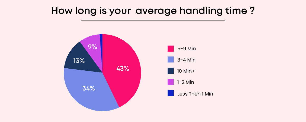 How long is your average handling time