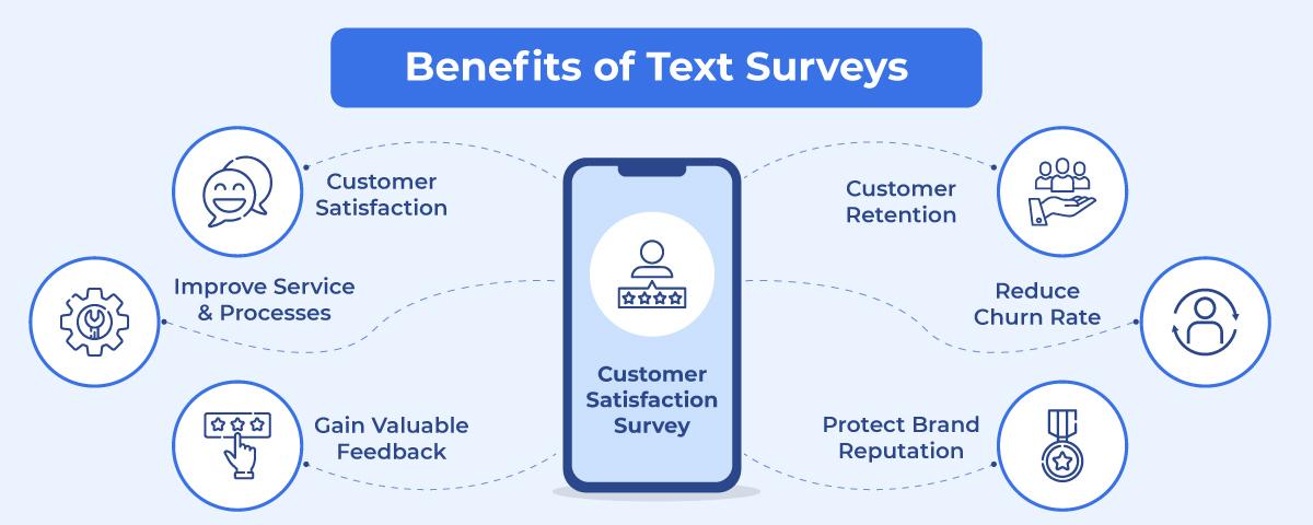Benefits of Text Surveys