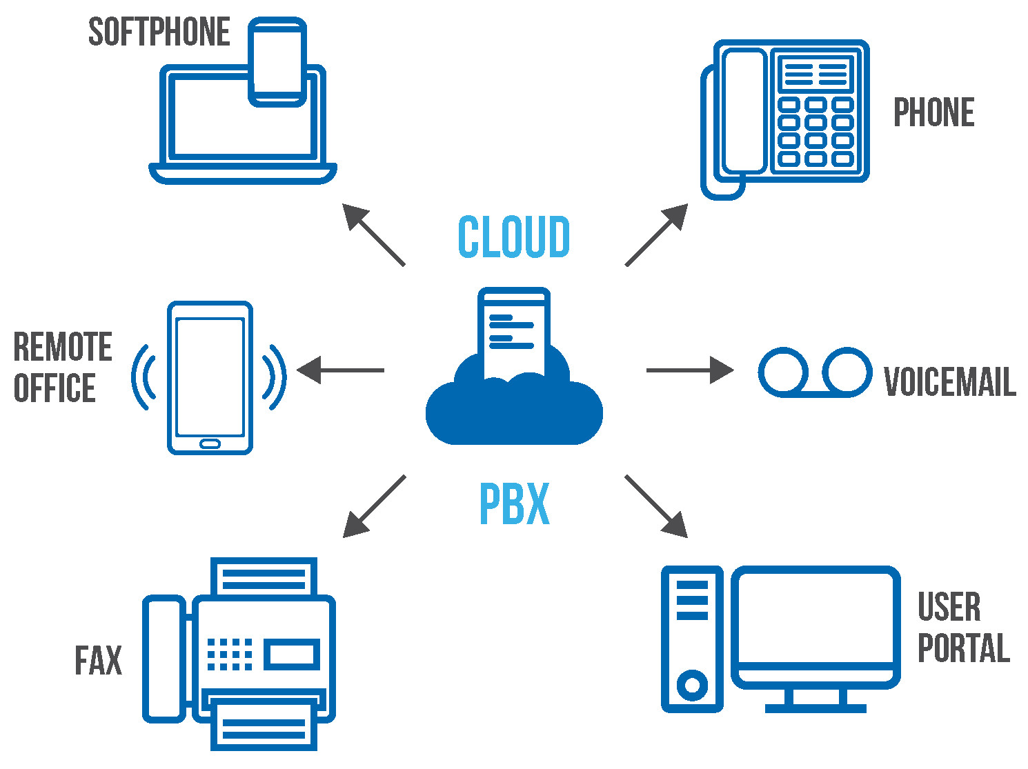 Cloud-PBX-Infographic