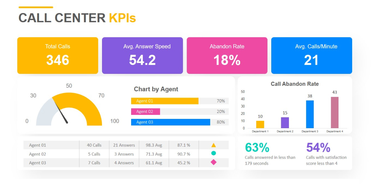 Examples of call center KPIs