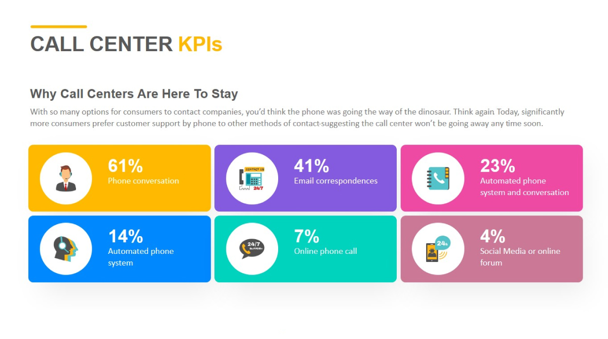 Importance of call center KPIs