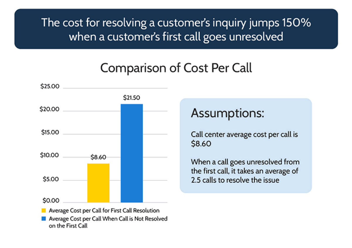 Importance of resolving customer's query on first call itself
