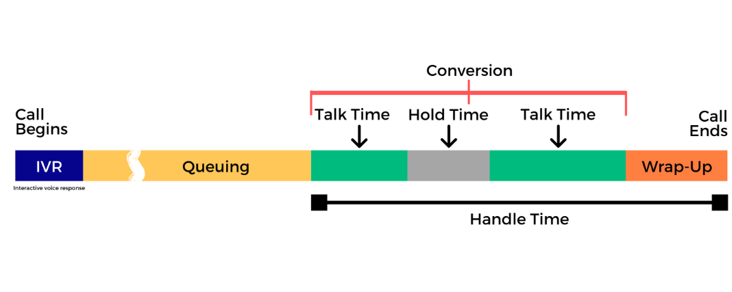 what is average hold time in call center?