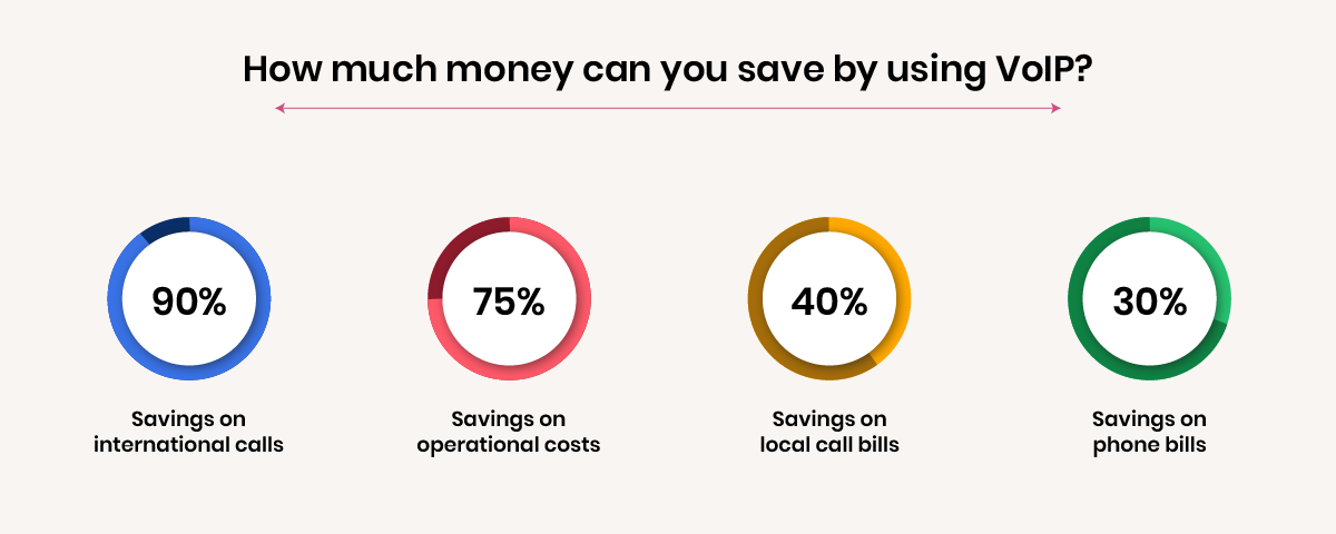 Save your money by using VoIP