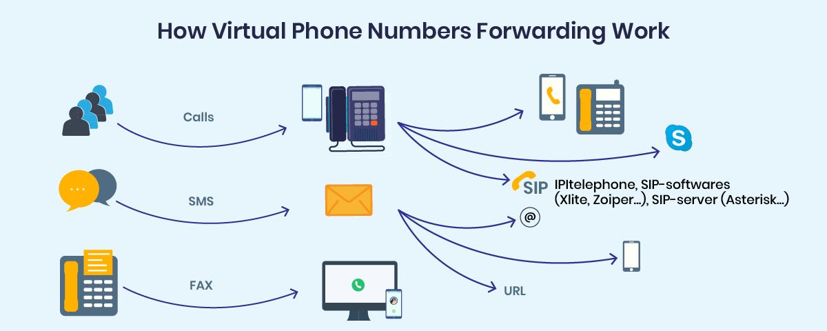 How virtual phone number forwarding work?